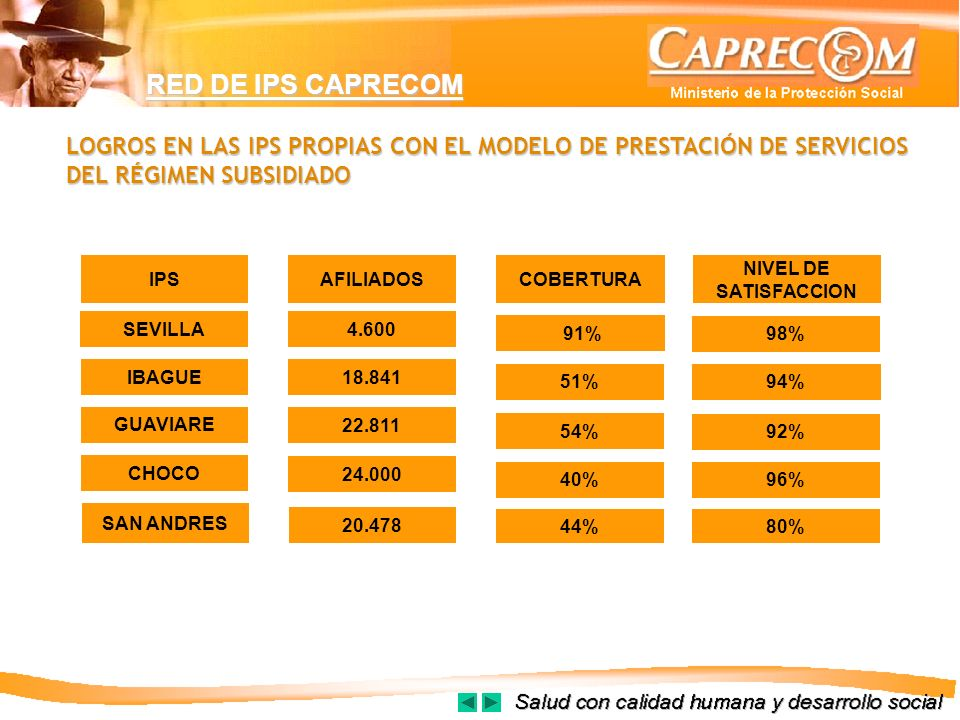 LOGROS EN LAS IPS PROPIAS CON EL MODELO DE PRESTACIÓN DE SERVICIOS DEL RÉGIMEN SUBSIDIADO IPSAFILIADOSCOBERTURA NIVEL DE SATISFACCION SEVILLA4.600 91%