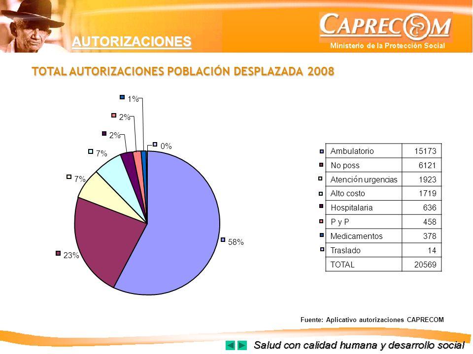 AUTORIZACIONES TOTAL AUTORIZACIONES POBLACIÓN DESPLAZADA 2008 Fuente: Aplicativo autorizaciones CAPRECOM 58% 23% 7% 2% 1% 0% Ambulatorio15173 No poss6