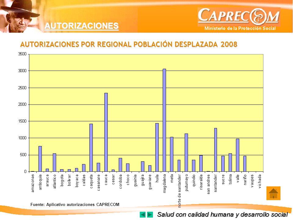 AUTORIZACIONES AUTORIZACIONES POR REGIONAL POBLACIÓN DESPLAZADA2008 AUTORIZACIONES POR REGIONAL POBLACIÓN DESPLAZADA 2008 Fuente: Aplicativo autorizac