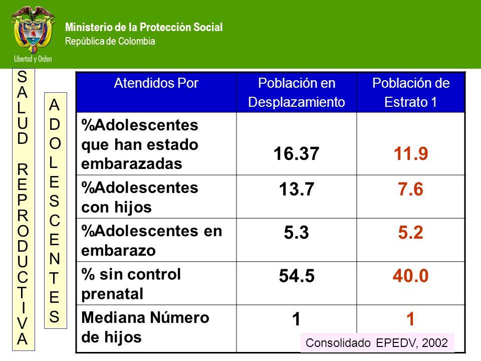 Ministerio de la Protección Social República de Colombia Atendidos PorPoblación en Desplazamiento Población de Estrato 1 %Adolescentes que han estado