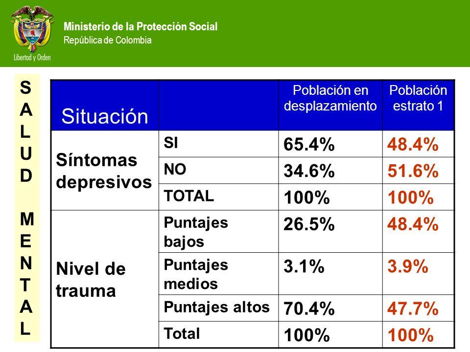Ministerio de la Protección Social República de Colombia Situación Población en desplazamiento Población estrato 1 Síntomas depresivos SI 65.4%48.4% N