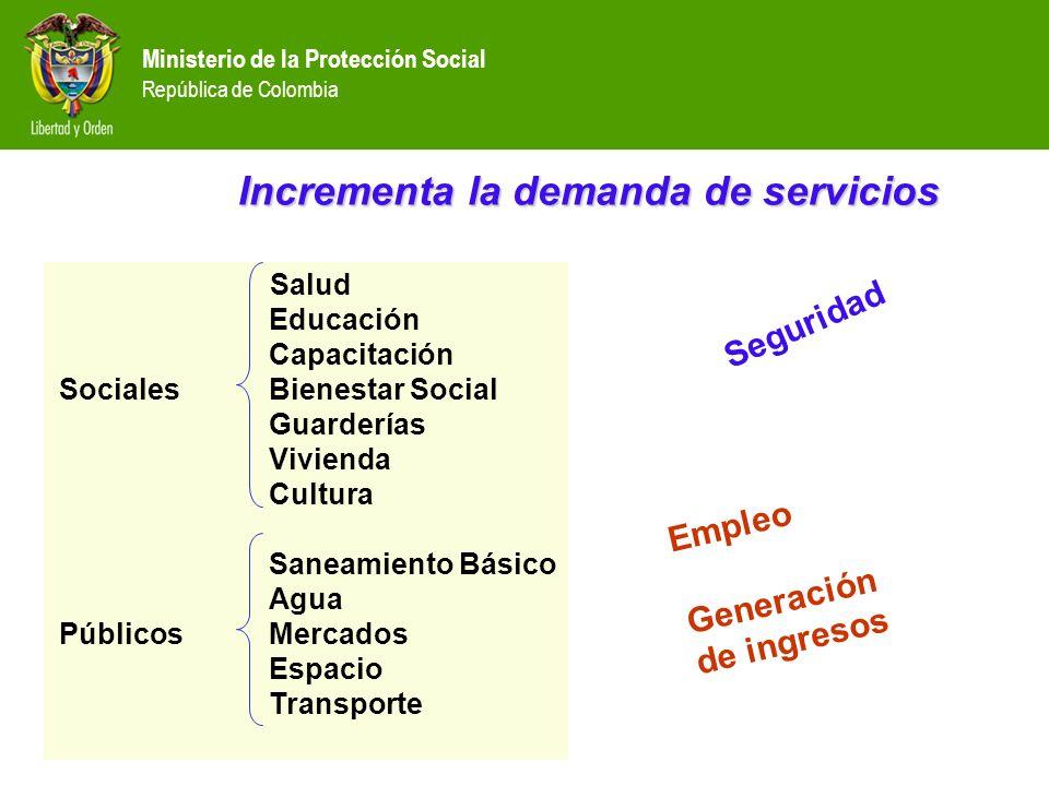 Ministerio de la Protección Social República de Colombia Salud Educación Capacitación Sociales Bienestar Social Guarderías Vivienda Cultura Saneamient