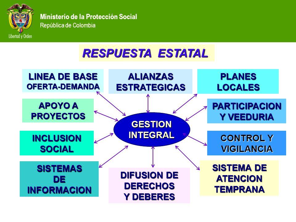Ministerio de la Protección Social República de Colombia PARTICIPACION Y VEEDURIA APOYO A PROYECTOS SISTEMA DE ATENCION TEMPRANA SISTEMAS DE INFORMACI