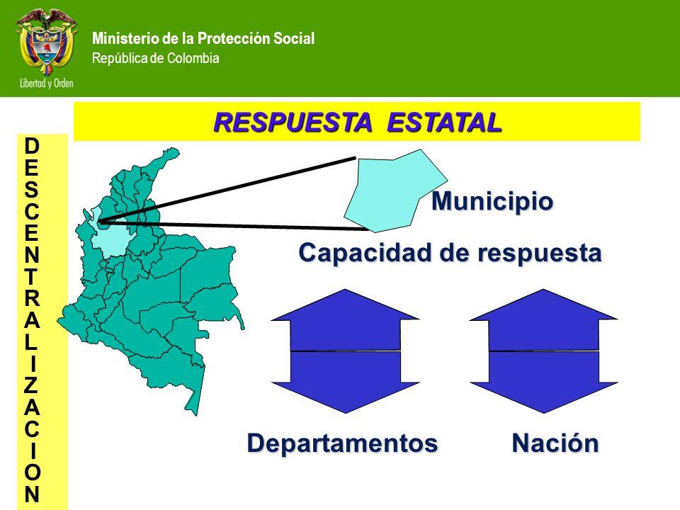 RESPUESTA ESTATAL D E S C E N T R A L I Z A C I O N Capacidad de respuesta Capacidad de respuesta Departamentos Nación Departamentos Nación Municipio