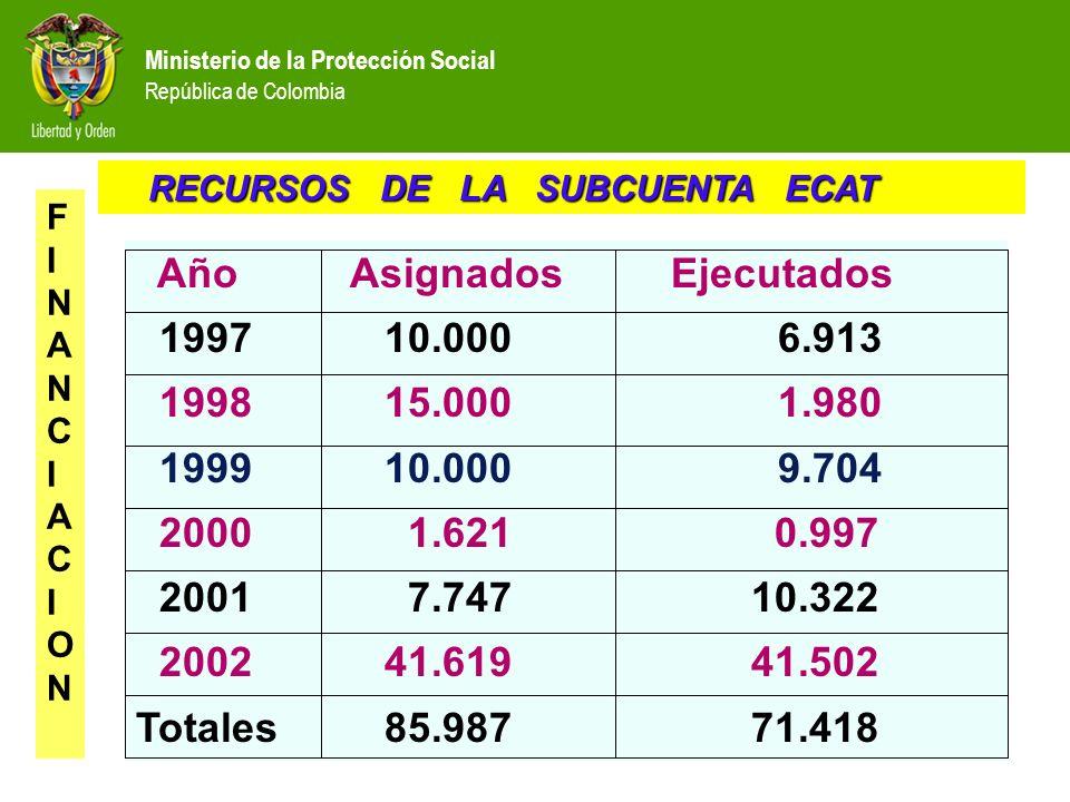 Ministerio de la Protección Social República de Colombia RECURSOS DE LA SUBCUENTA ECAT RECURSOS DE LA SUBCUENTA ECAT FINANCIACIONFINANCIACION Año Asig