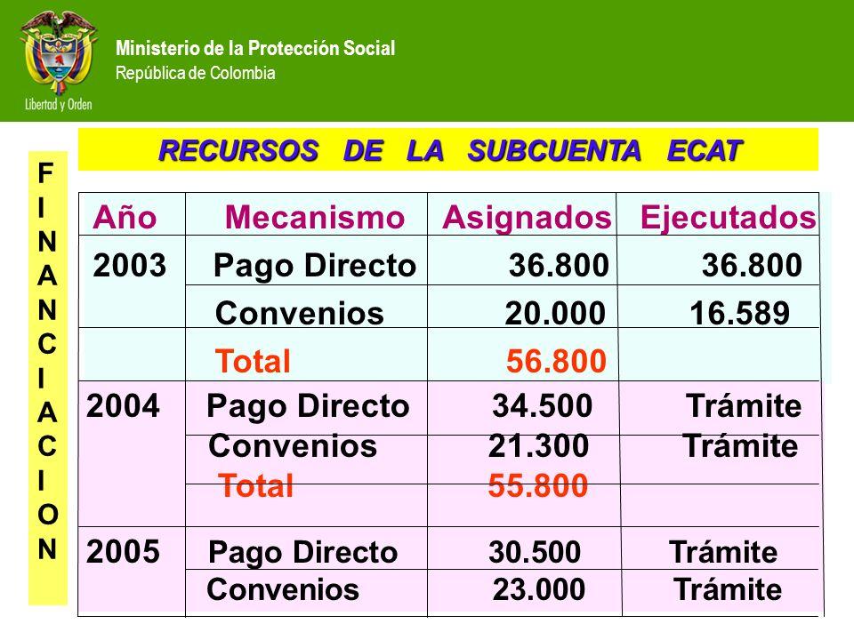 Año Mecanismo Asignados Ejecutados 2003 Pago Directo 36.800 36.800 Convenios 20.000 16.589 Total 56.800 2004 Pago Directo 34.500 Trámite Convenios 21.