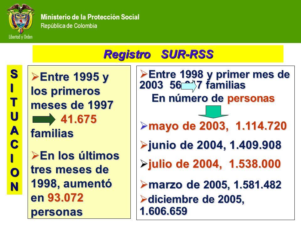 Ministerio de la Protección Social República de Colombia 53% mujeres 53% mujeres 54% menores de 18 años 54% menores de 18 años 36% mujer cabeza de familia 36% mujer cabeza de familia Registro SUR -RSS SITUACION
