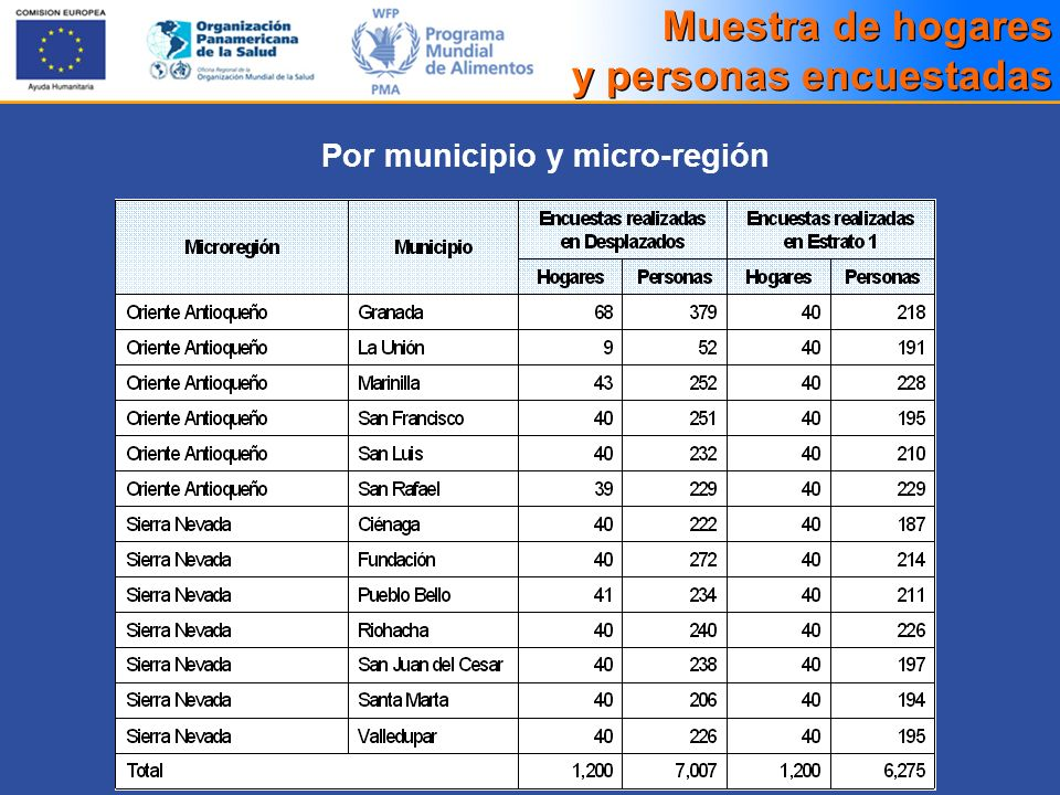Muestra de hogares y personas encuestadas Por municipio y micro-región