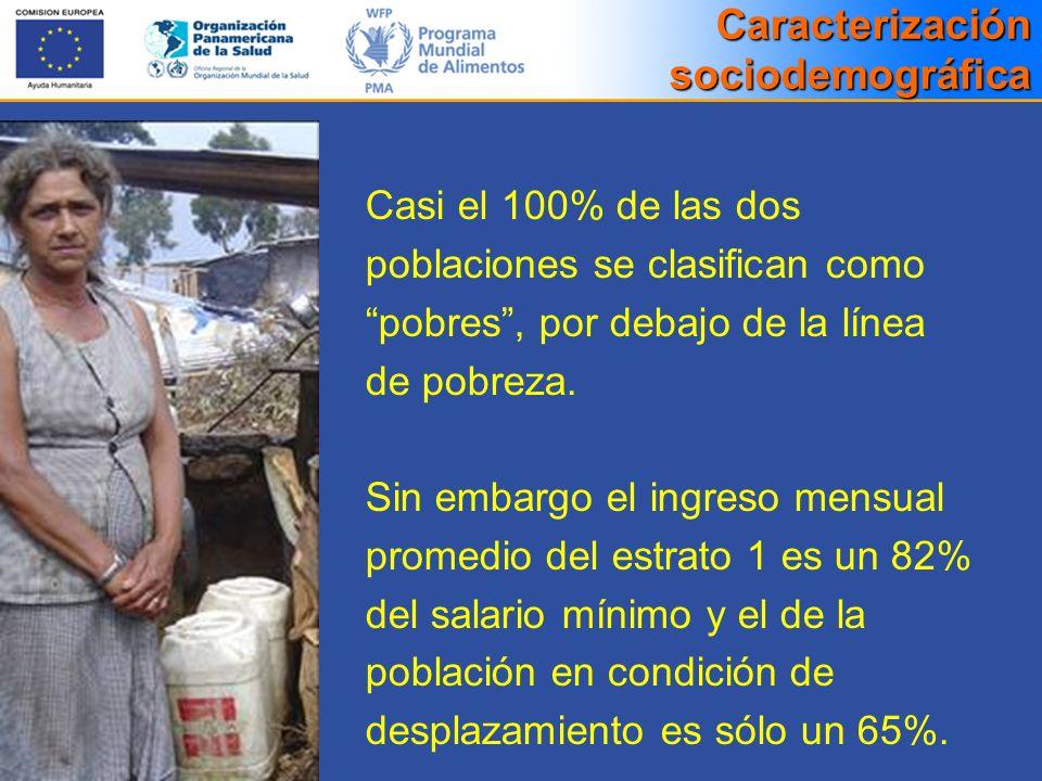Casi el 100% de las dos poblaciones se clasifican como pobres, por debajo de la línea de pobreza. Sin embargo el ingreso mensual promedio del estrato