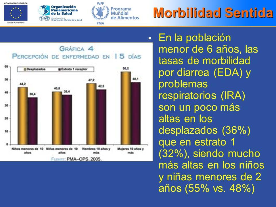 Morbilidad Sentida En la población menor de 6 años, las tasas de morbilidad por diarrea (EDA) y problemas respiratorios (IRA) son un poco más altas en