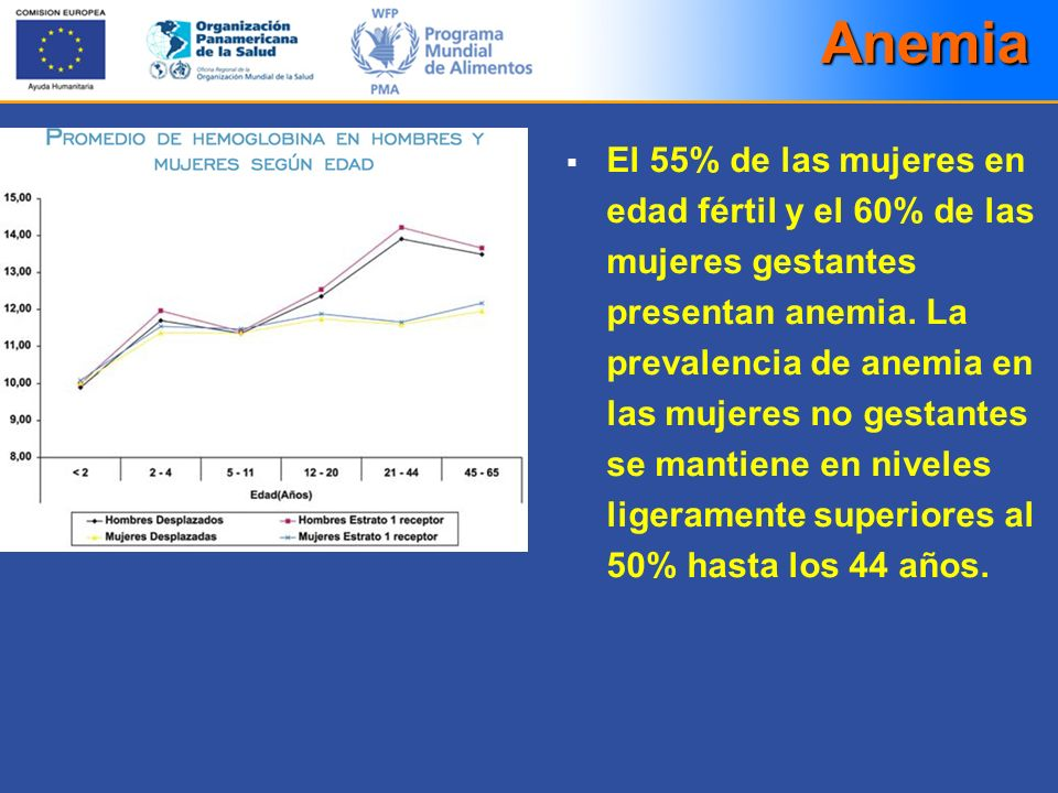 Anemia El 55% de las mujeres en edad fértil y el 60% de las mujeres gestantes presentan anemia. La prevalencia de anemia en las mujeres no gestantes s