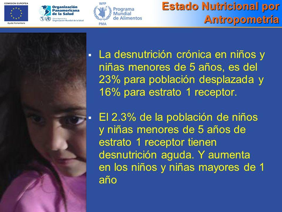 Estado Nutricional por Antropometría La desnutrición crónica en niños y niñas menores de 5 años, es del 23% para población desplazada y 16% para estra