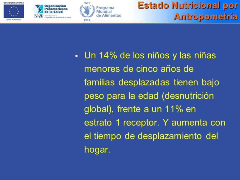 Un 14% de los niños y las niñas menores de cinco años de familias desplazadas tienen bajo peso para la edad (desnutrición global), frente a un 11% en