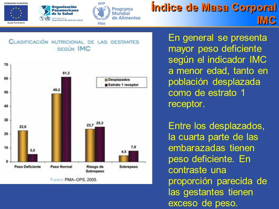 Índice de Masa Corporal IMC En general se presenta mayor peso deficiente según el indicador IMC a menor edad, tanto en población desplazada como de es