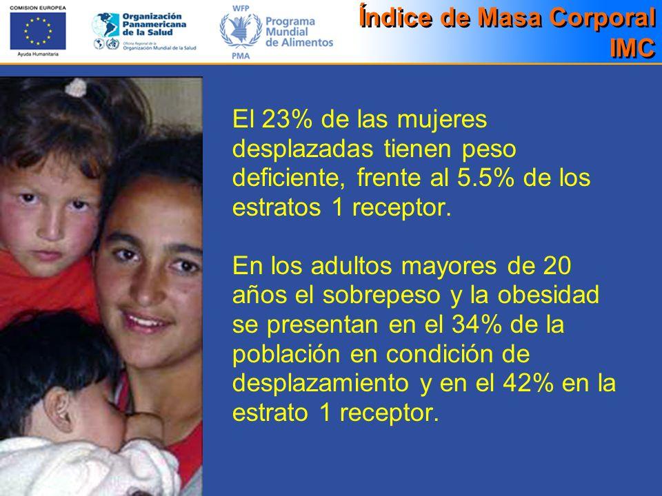 El 23% de las mujeres desplazadas tienen peso deficiente, frente al 5.5% de los estratos 1 receptor. En los adultos mayores de 20 años el sobrepeso y