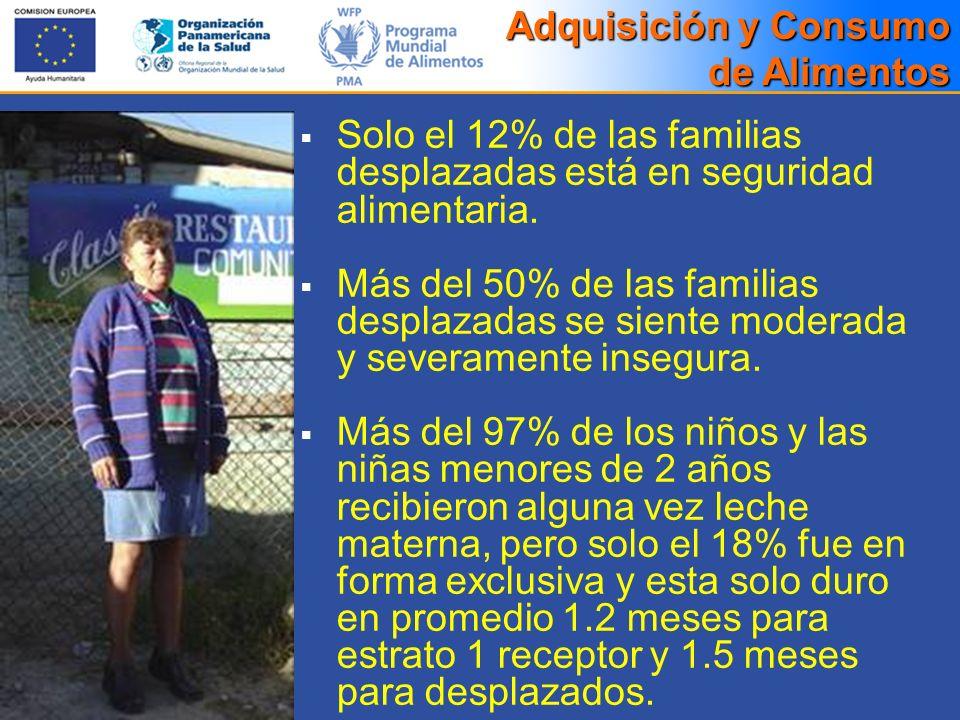 Solo el 12% de las familias desplazadas está en seguridad alimentaria. Más del 50% de las familias desplazadas se siente moderada y severamente insegu