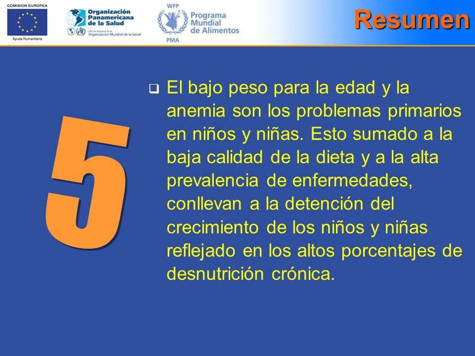 El bajo peso para la edad y la anemia son los problemas primarios en niños y niñas. Esto sumado a la baja calidad de la dieta y a la alta prevalencia