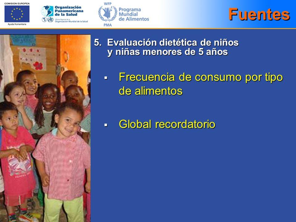 Frecuencia de consumo por tipo de alimentos Frecuencia de consumo por tipo de alimentos Global recordatorio Global recordatorio Fuentes 5. Evaluación