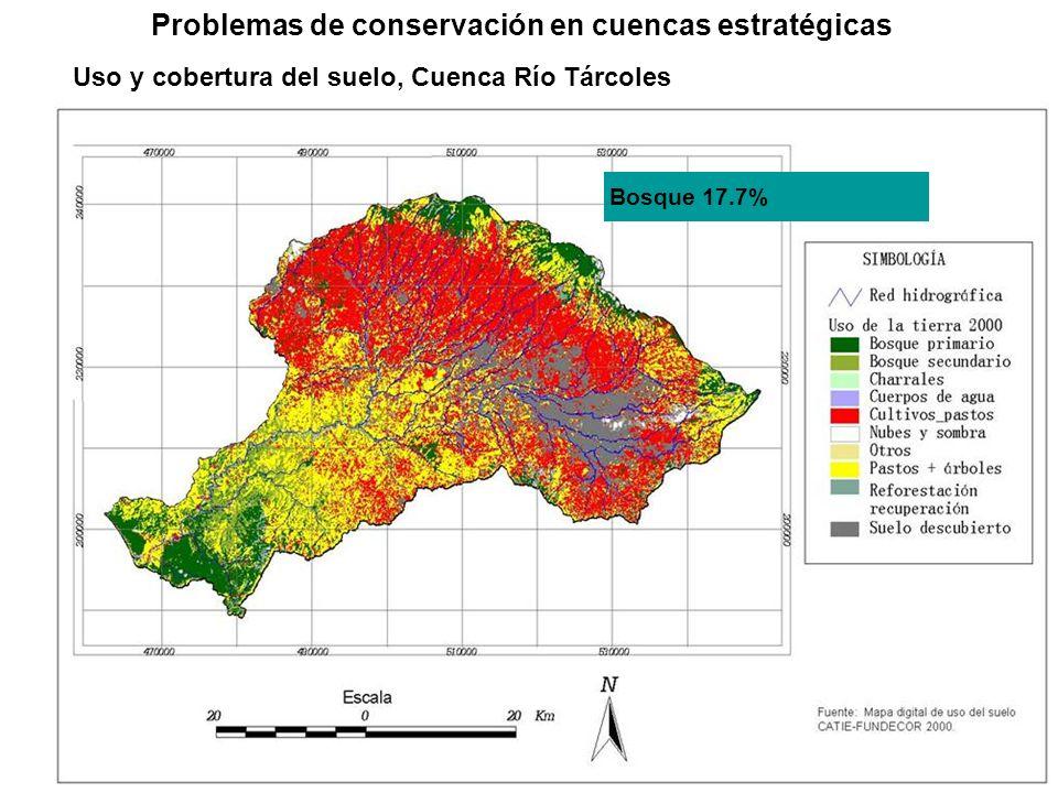 Problemas de conservación en cuencas estratégicas Bosque 17.7% Uso y cobertura del suelo, Cuenca Río Tárcoles