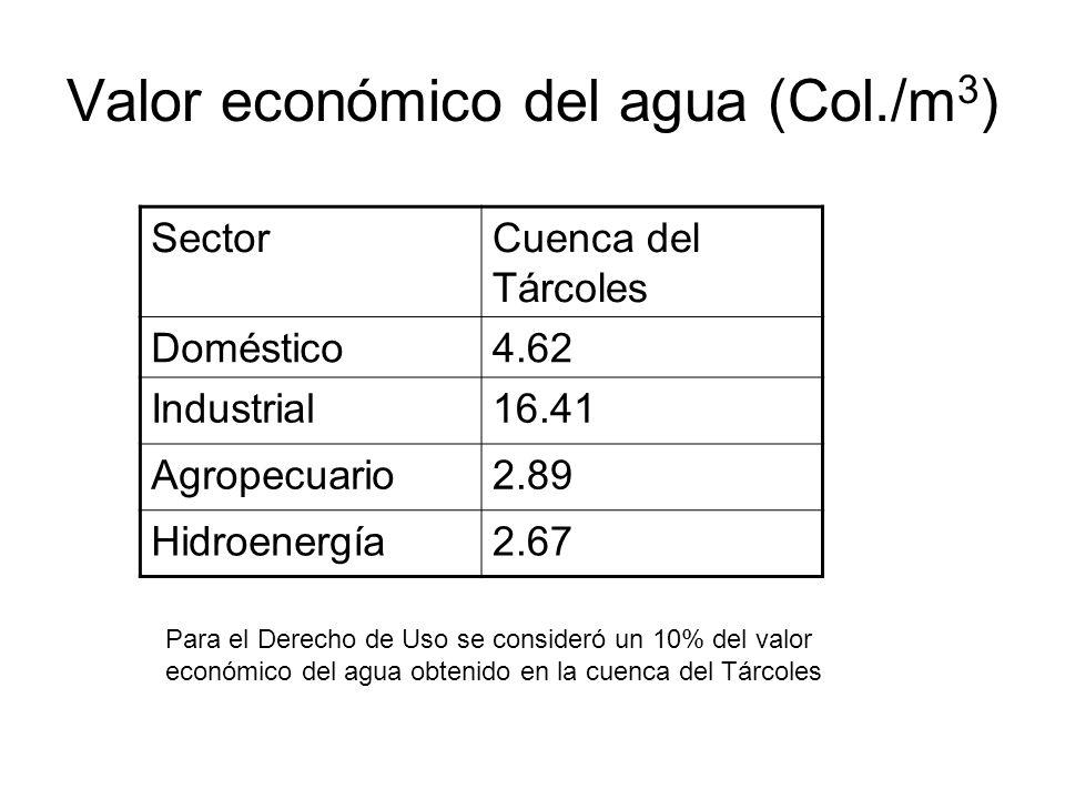 Valor económico del agua (Col./m 3 ) SectorCuenca del Tárcoles Doméstico4.62 Industrial16.41 Agropecuario2.89 Hidroenergía2.67 Para el Derecho de Uso