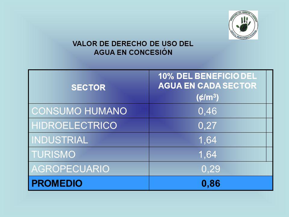 SECTOR 10% DEL BENEFICIO DEL AGUA EN CADA SECTOR (¢/m 3 ) CONSUMO HUMANO0,46 HIDROELECTRICO0,27 INDUSTRIAL1,64 TURISMO1,64 AGROPECUARIO0,29 PROMEDIO0,