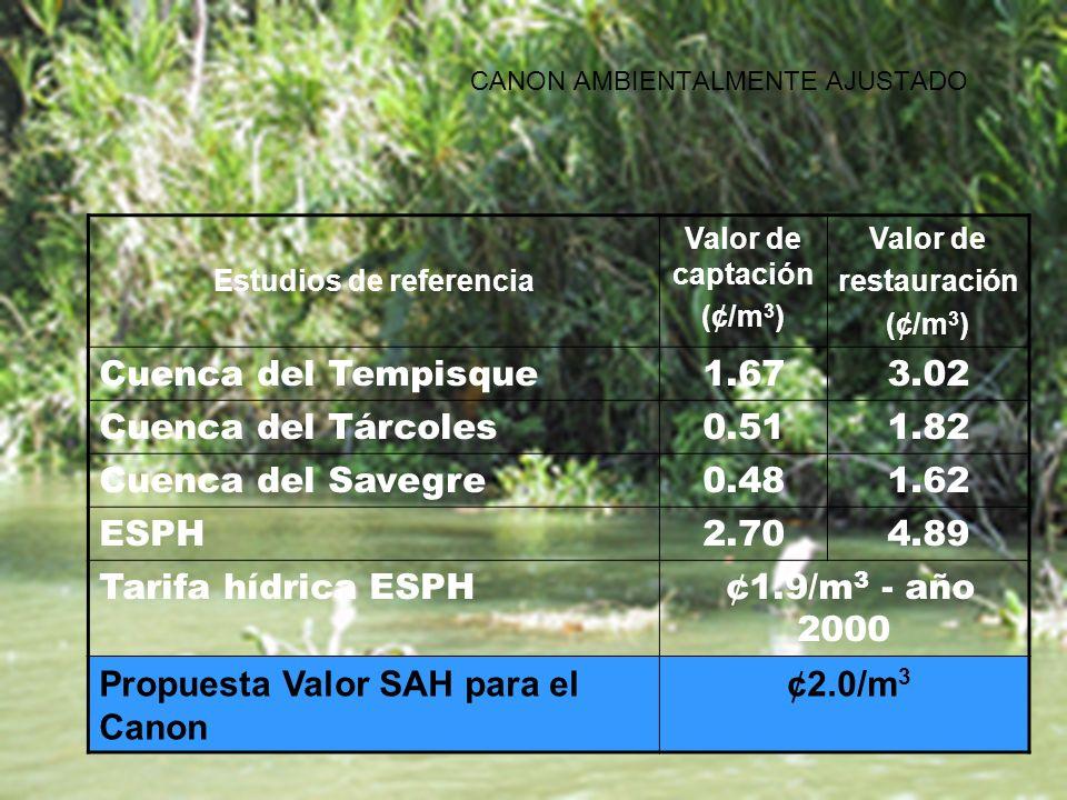 Estudios de referencia Valor de captación (¢/m 3 ) Valor de restauración (¢/m 3 ) Cuenca del Tempisque1.673.02 Cuenca del Tárcoles0.511.82 Cuenca del