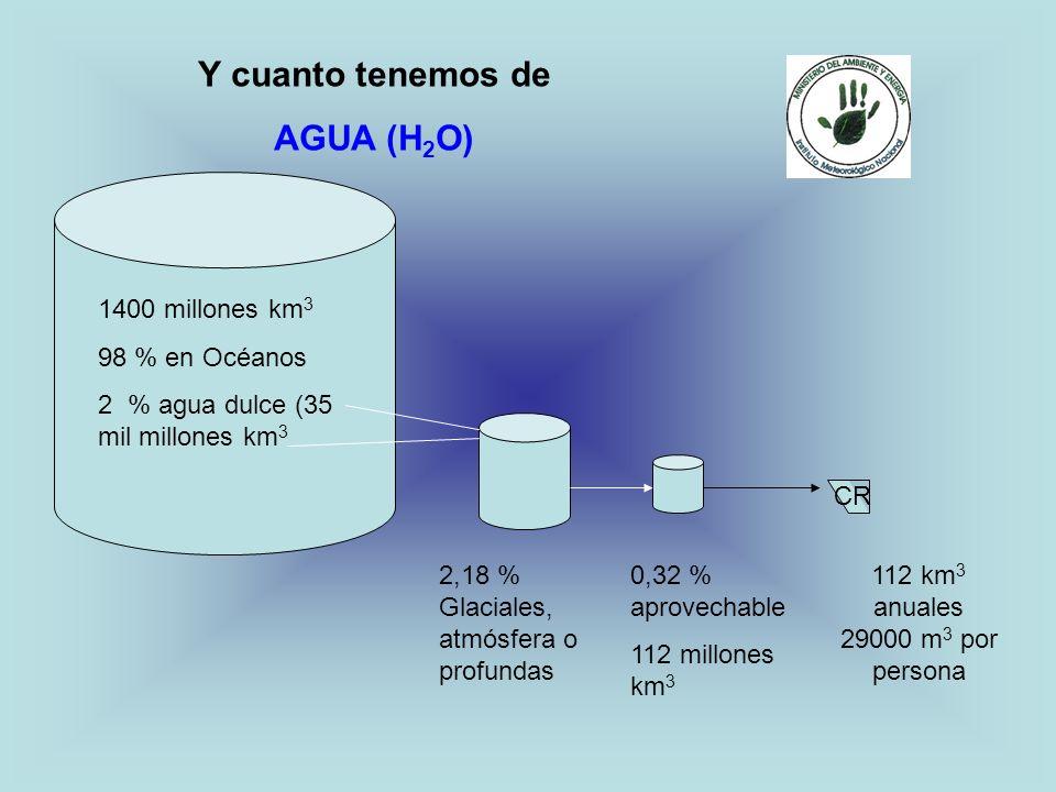 Y cuanto tenemos de AGUA (H 2 O) 1400 millones km 3 98 % en Océanos 2 % agua dulce (35 mil millones km 3 2,18 % Glaciales, atmósfera o profundas 0,32