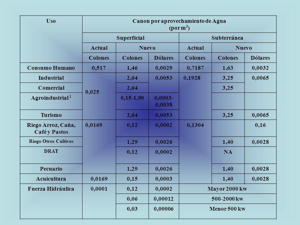 1 Depende del porcentaje de uso NO CONSUNTIVO haga del agua UsoCanon por aprovechamiento de Agua (por m 3 ) SuperficialSubterránea ActualNuevoActualNu