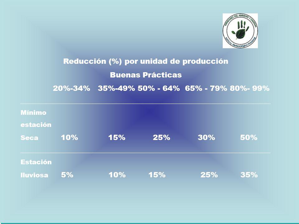 Reducción (%) por unidad de producción Buenas Prácticas 20%-34% 35%-49% 50% - 64% 65% - 79% 80%- 99% _________________________________________________