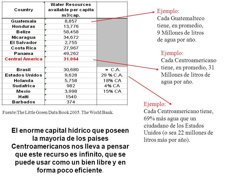 Ejemplo: Cada Guatemalteco tiene, en promedio, 9 Millones de litros de agua por año. Ejemplo: Cada Centroamericano tiene, en promedio, 31 Millones de