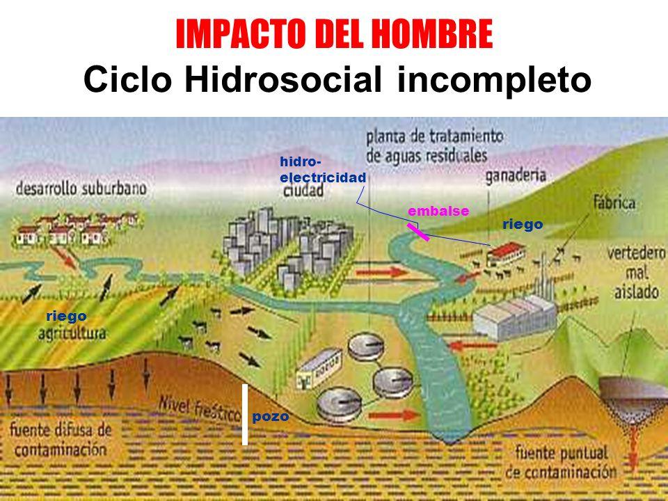 IMPACTO DEL HOMBRE Ciclo Hidrosocial incompleto hidro- electricidad riego embalse pozo riego