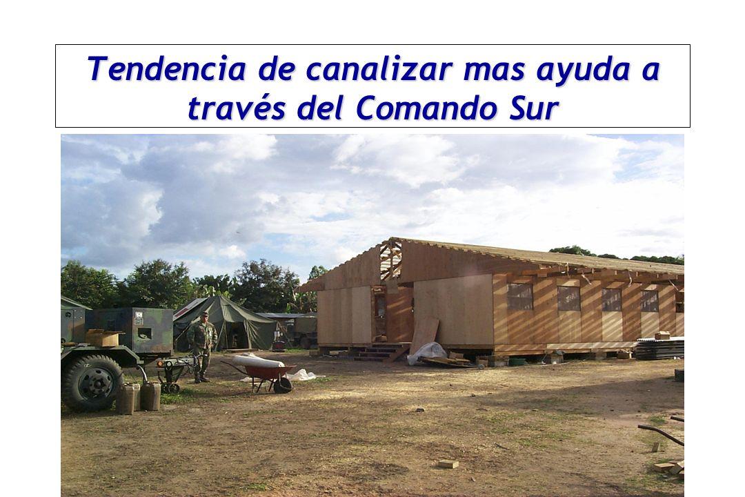 OPS/OMS Coordinación civil-militar Coordinación de de los actores humanitarios?