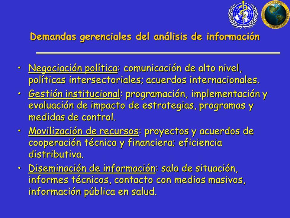 Demandas gerenciales del análisis de información Negociación política: comunicación de alto nivel, políticas intersectoriales; acuerdos internacionales.Negociación política: comunicación de alto nivel, políticas intersectoriales; acuerdos internacionales.