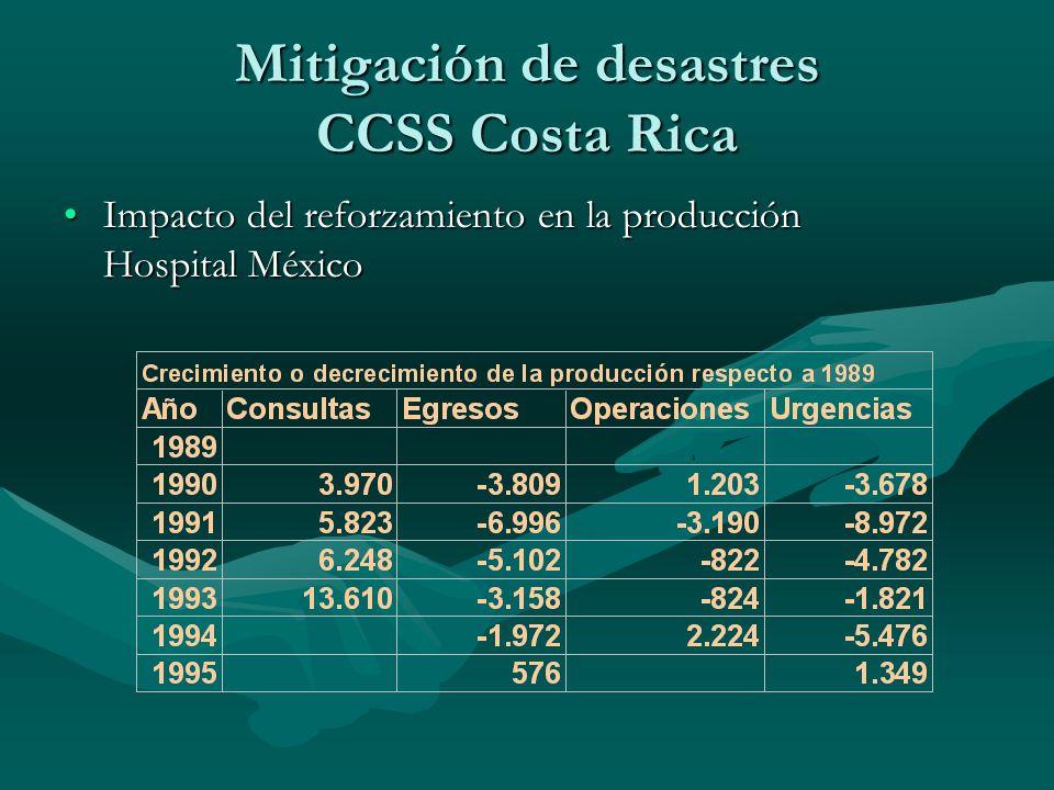 Mitigación de desastres CCSS Costa Rica Impacto del reforzamiento en la producción Hospital MéxicoImpacto del reforzamiento en la producción Hospital