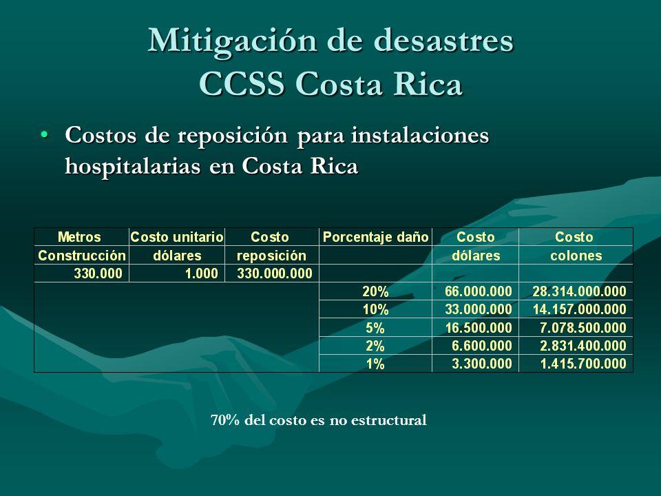 Costos de reposición para instalaciones hospitalarias en Costa RicaCostos de reposición para instalaciones hospitalarias en Costa Rica Mitigación de d