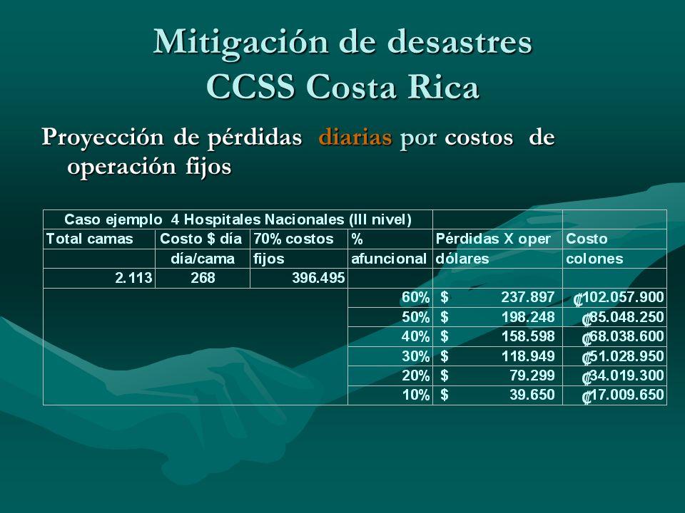 Mitigación de desastres CCSS Costa Rica Proyección de pérdidas diarias por costos de operación fijos