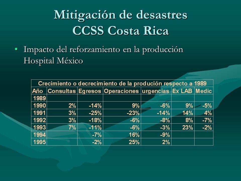 Impacto del reforzamiento en la producción Hospital MéxicoImpacto del reforzamiento en la producción Hospital México