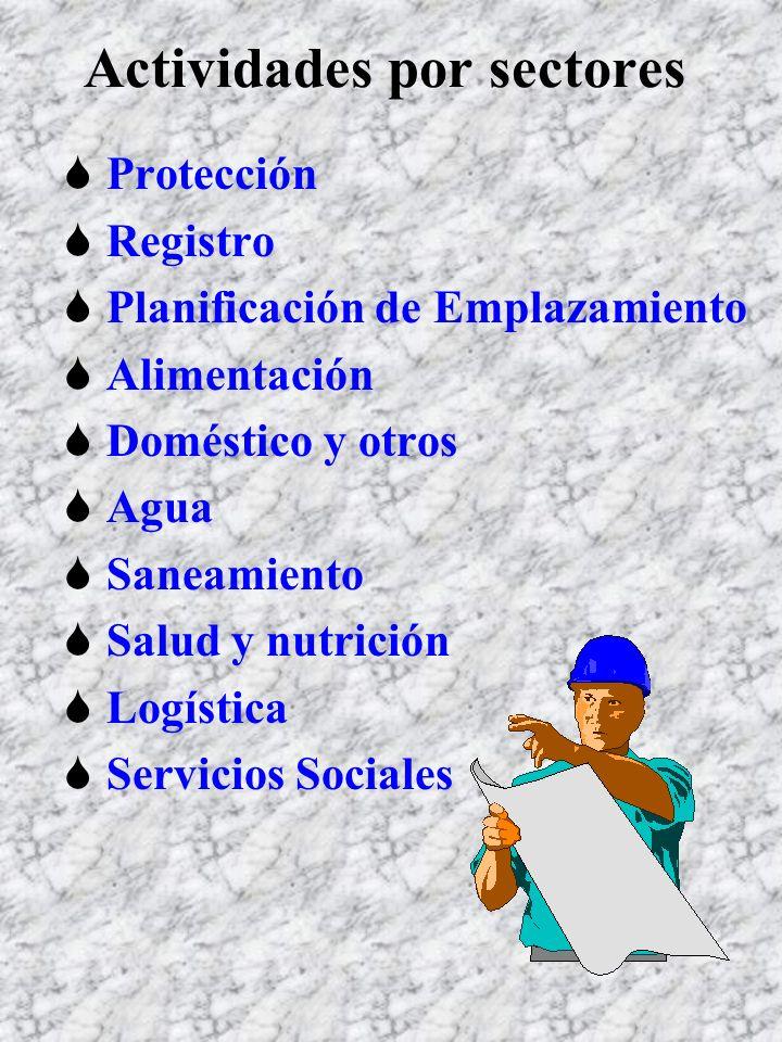 Actividades por sectores Protección Registro Planificación de Emplazamiento Alimentación Doméstico y otros Agua Saneamiento Salud y nutrición Logística Servicios Sociales