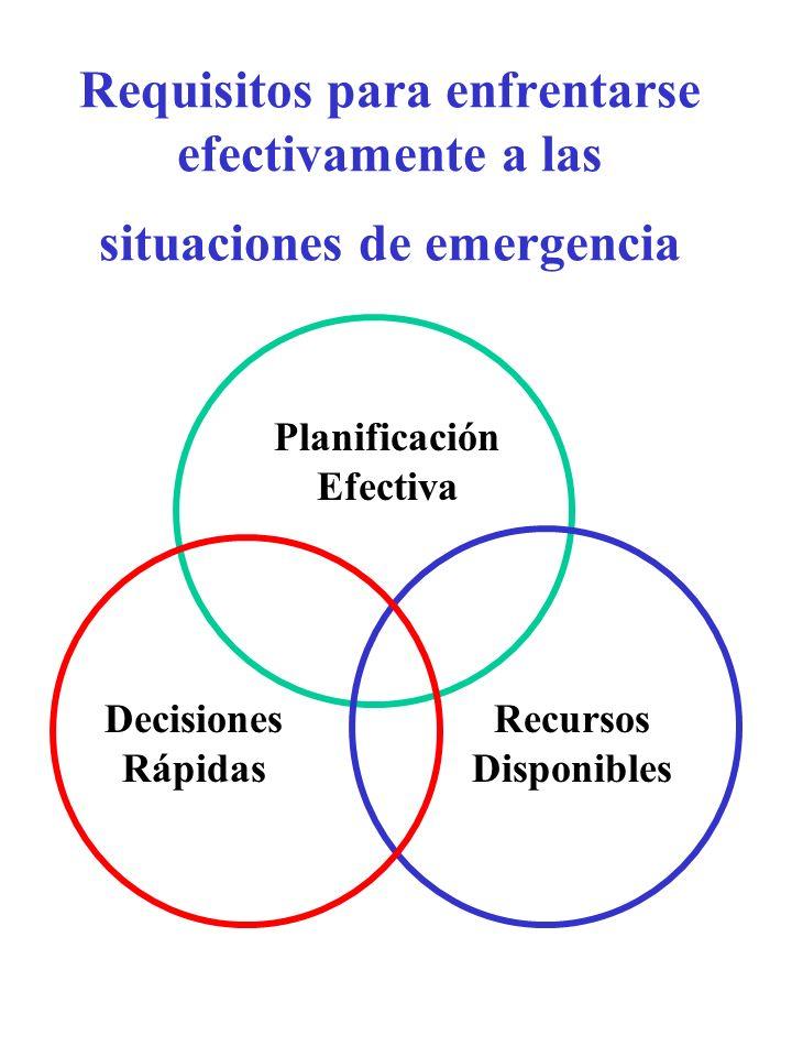 Anexos : Capítulo 4 - Monitores y Seguimiento Capítulo 3 - Objetivos y Actividades por Sector: Capítulo 2 - Política Capítulo 1 - Situación General Escenarios Anticipados Un esquema de un típico Plan de Contingencia