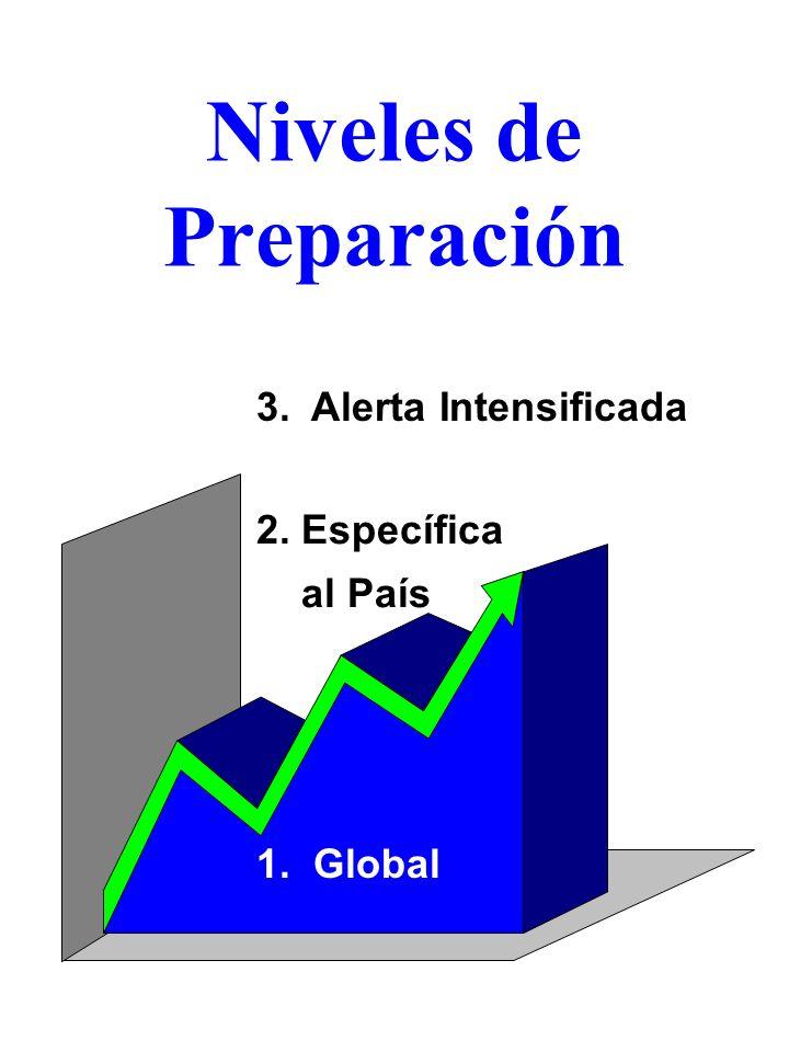 Niveles de Preparación 1. Global 2. Específica al País 3. Alerta Intensificada