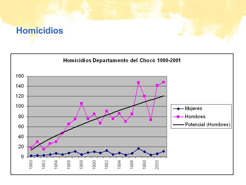 © Plan Homicidios