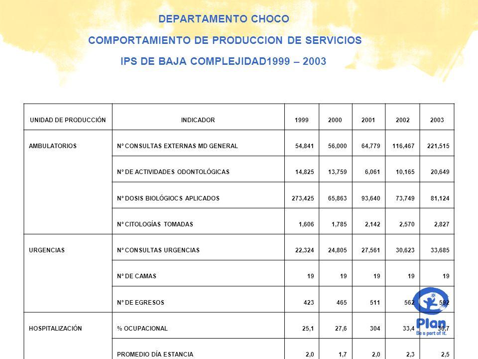 © Plan DEPARTAMENTO CHOCO COMPORTAMIENTO DE PRODUCCION DE SERVICIOS IPS DE BAJA COMPLEJIDAD1999 – 2003 UNIDAD DE PRODUCCIÓNINDICADOR19992000200120022003 AMBULATORIOSNº CONSULTAS EXTERNAS MD GENERAL54,84156,00064,779116,467221,515 Nº DE ACTIVIDADES ODONTOLÓGICAS14,82513,7596,06110,16520,649 Nº DOSIS BIOLÓGIOCS APLICADOS273,42565,86393,64073,74981,124 Nº CITOLOGÍAS TOMADAS1,6061,7852,1422,5702,827 URGENCIASNº CONSULTAS URGENCIAS22,32424,80527,56130,62333,685 Nº DE CAMAS19 Nº DE EGRESOS423465511562592 HOSPITALIZACIÓN% OCUPACIONAL25,127,630433,436,7 PROMEDIO DÍA ESTANCIA2,01,72,02,32,5 GIRO CAMA22,224,526,929,531,1 QUIROFANOSNº DE CIRUGÍAS----- Nº DE PARTOS1314161718 Nº DE CESÁREAS----- Nº DE LEGRADOS-----