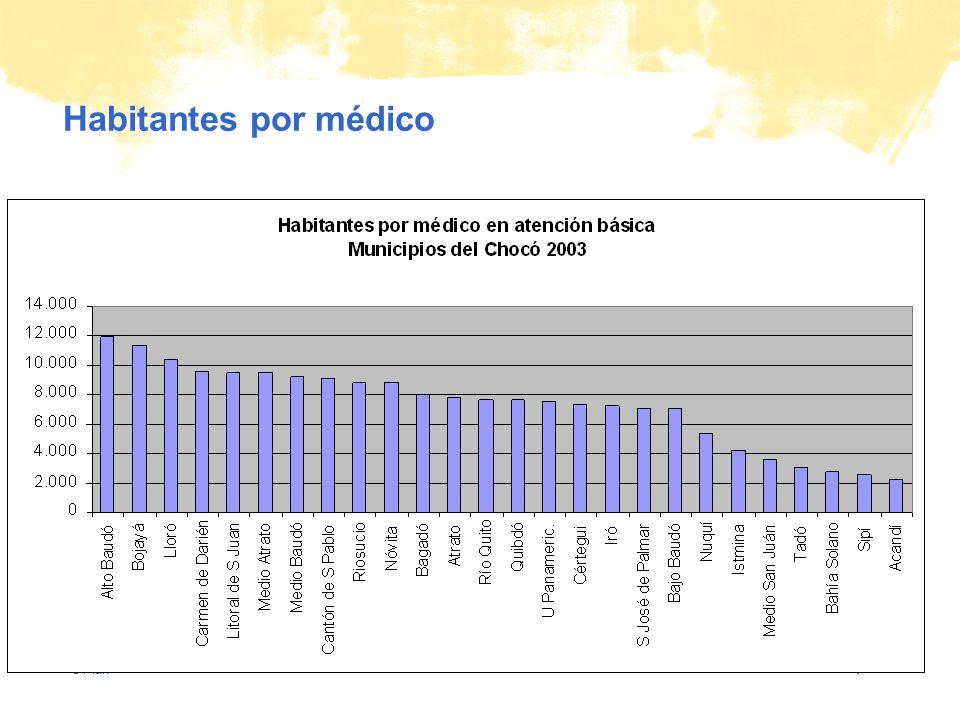© Plan Habitantes por médico