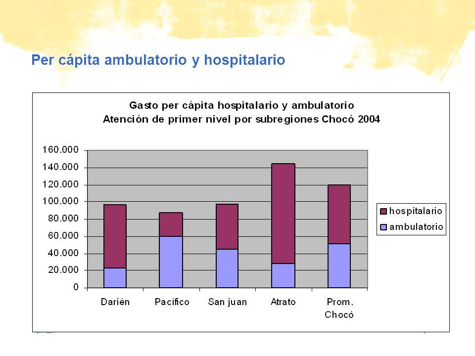 © Plan Per cápita ambulatorio y hospitalario