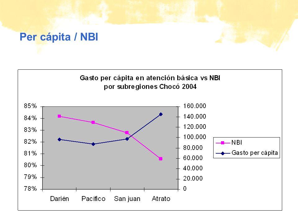 © Plan Per cápita / NBI