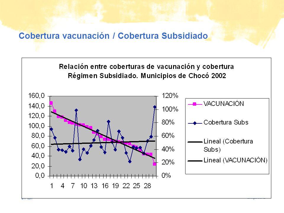 © Plan Cobertura vacunación / Cobertura Subsidiado