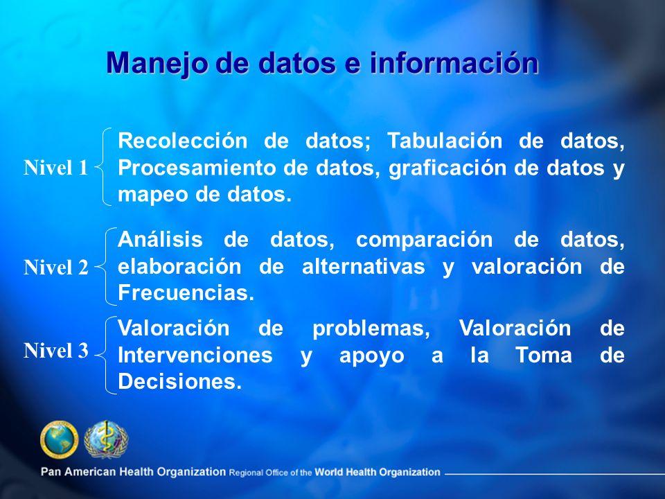 Recolección de datos; Tabulación de datos, Procesamiento de datos, graficación de datos y mapeo de datos. Nivel 1 Análisis de datos, comparación de da