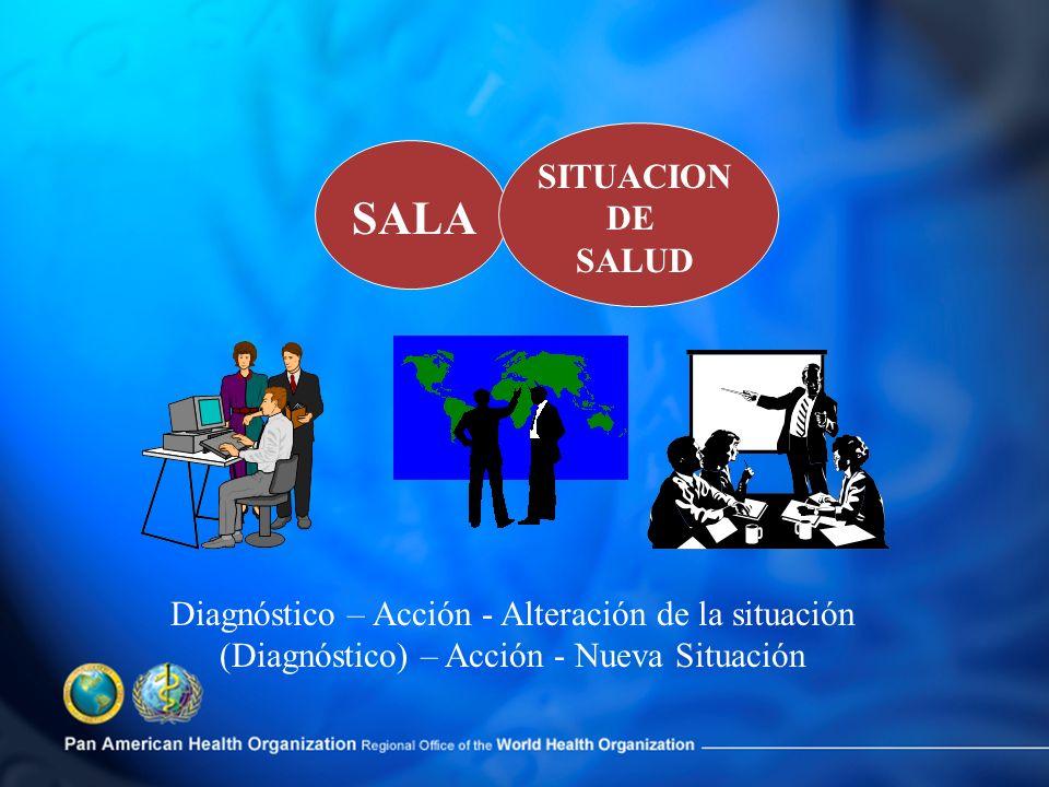 SALA SITUACION DE SALUD Diagnóstico – Acción - Alteración de la situación (Diagnóstico) – Acción - Nueva Situación