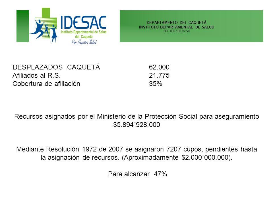 DEPARTAMENTO DEL CAQUETÁ INSTITUTO DEPARTAMENTAL DE SALUD NIT: 800.198.972-6 DESPLAZADOS CAQUETÁ62.000 Afiliados al R.S. 21.775 Cobertura de afiliació