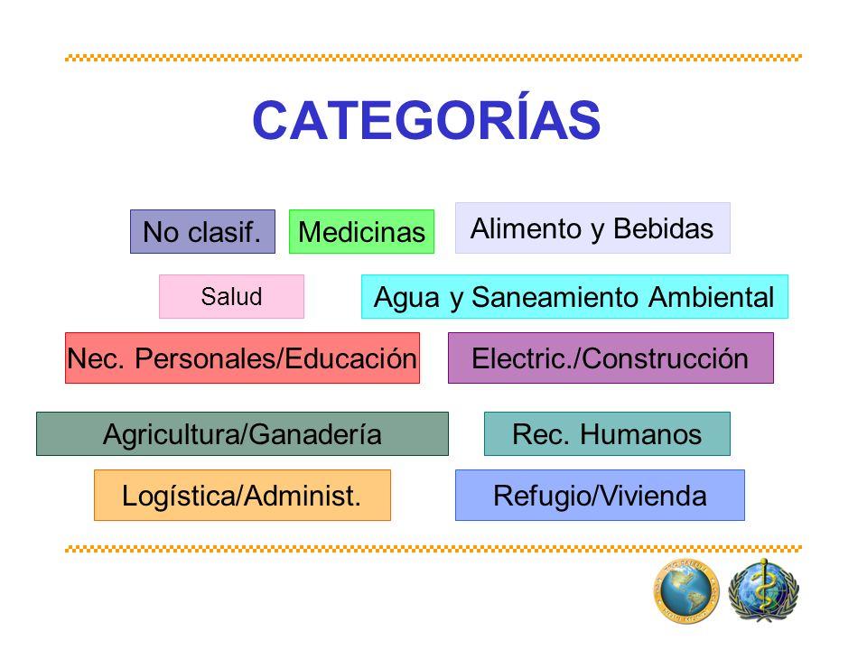 CATEGORÍAS Medicinas Agua y Saneamiento Ambiental Salud Alimento y Bebidas Agricultura/GanaderíaRec. Humanos Nec. Personales/Educación No clasif. Elec